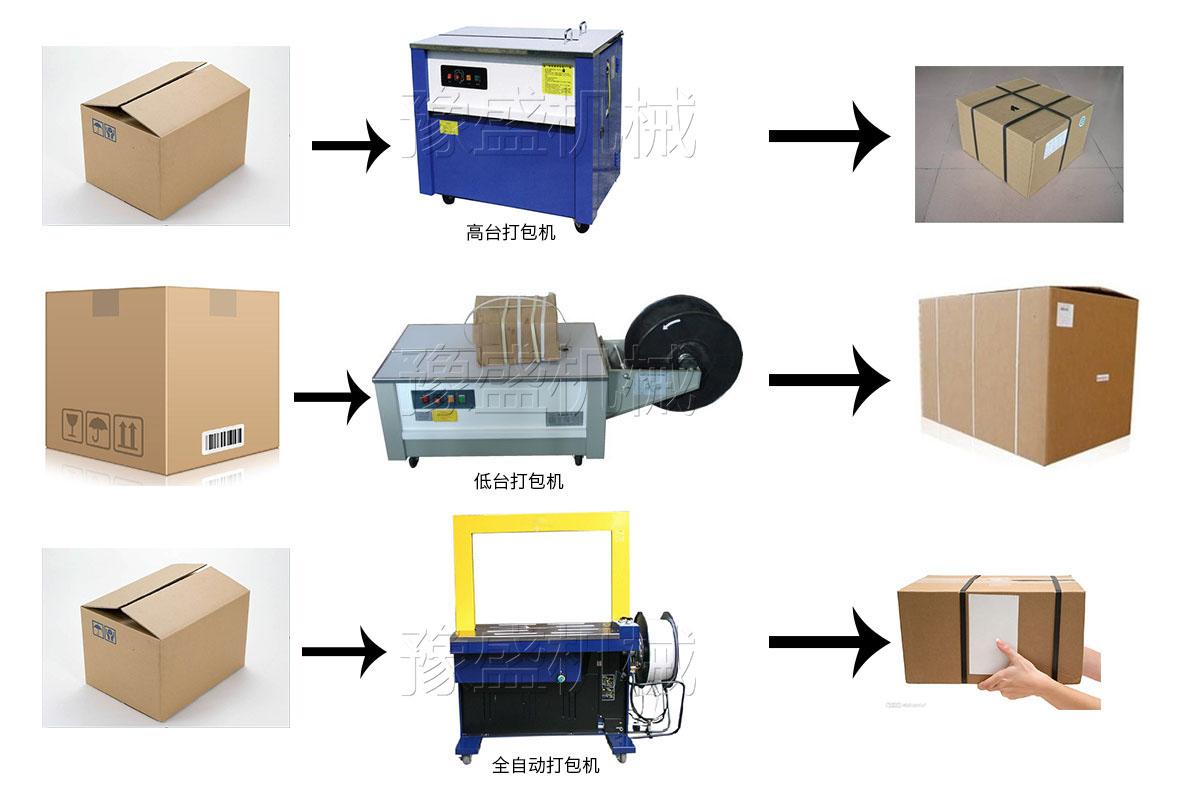 废纸箱自动打包机工作原理图片